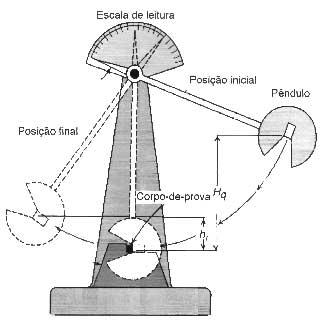 Laboratório de ensaios mecânicos